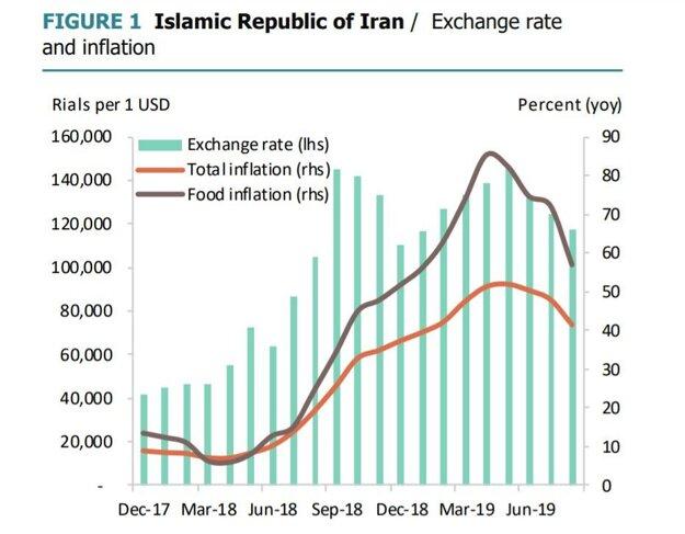 Vývoj inflácie v Iráne