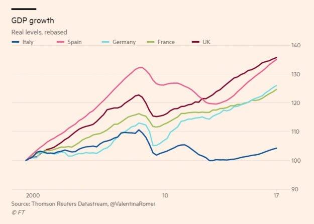 Rast HDP v niektorých krajinách po roku 2000.