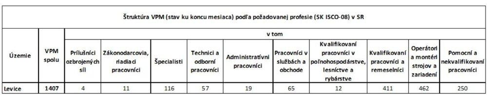 Voľné pracovné miesta, ktoré ponúka ÚPSVaR Levice