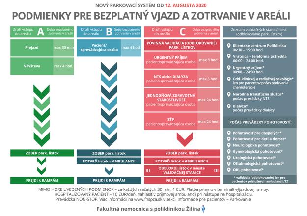 Podmienky pre bezplatný vjazd a zotrvanie v areáli FNsP Žilina.