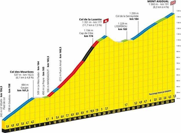 6. etapa na Tour de France 2020 - záverečné kilometre.