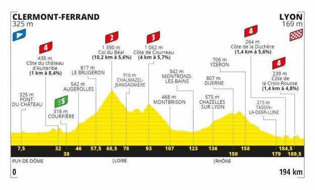 14. etapa na Tour de France 2020 - Trasa, mapa, pamiatky