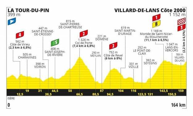 16. etapa na Tour de France 2020 - Trasa, mapa, pamiatky