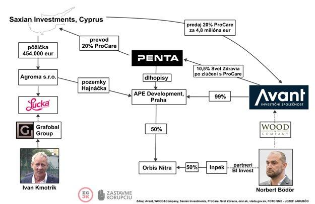 Infografika k článku Nadácie Zastavme korupciu Čo spája Bödöra, Pentu a firmu blízku Kmotríkovi? Tajomná schránka