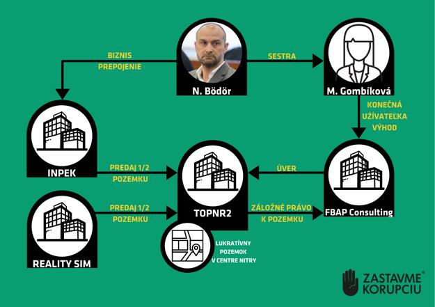 Pozemok k Bödörovej sestre - infografika