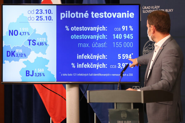 Počas pilotnej fázy plošného testovania otestovali 140 945 ľudí.