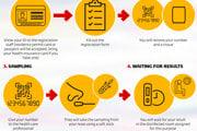 Infografika: Ako prebieha celoplošné testovanie na COVID-19.