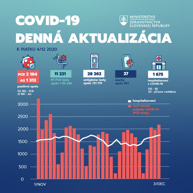 Štatistika za 3. december 2020.