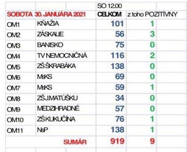 Priebežné výsledky v Dolnom Kubíne.
