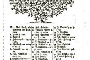 Bachov rodostrom v diele Jána Mateja Korabinského Opis slobodného kráľovského uhorského hlavného a korunovačného mesta Prešporka.