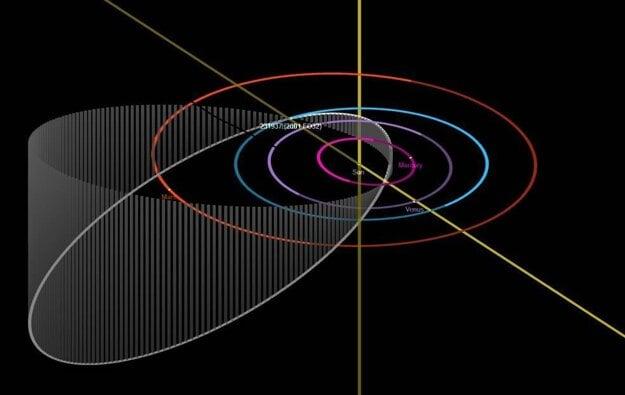 Obežná dráha asteroidu 2001 FO32 (biela elipsa) okolo Slnka.