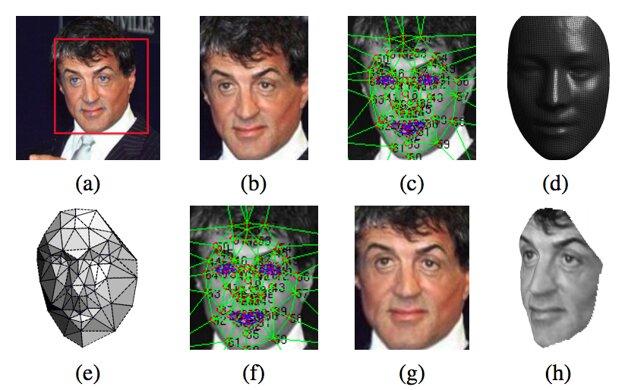 Z 2D modelu spraví 3D model, ktorý môže otáčať a spoznávať.