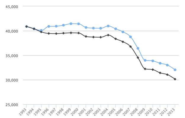 Svetlomodrá čiara ukazuje reálnu úmrtnosť na cestách a čierna teoretickú úmrtnosť pri zachovaní maximálnej povolenej rýchlosti z roku 1993.