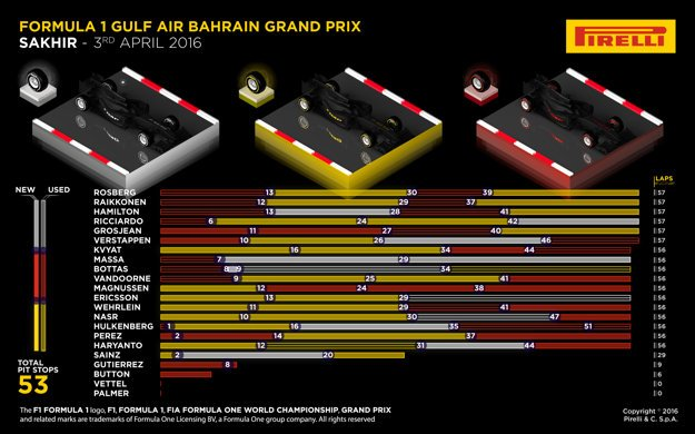 Tabuľka s prehľadom toho, aké pneumatiky používali tímy počas tohtoročnej Veľkej ceny v Bahrajne.