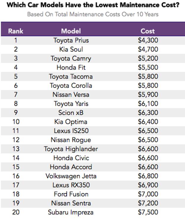 Cena údržby za prvých 10 rokov života auta.