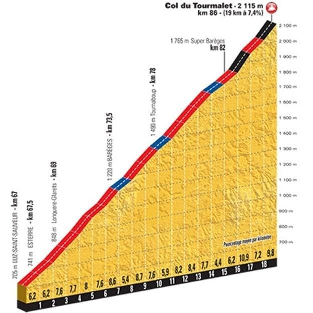 Profil stúpania na Col du Tourmalet.