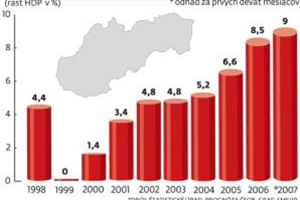 Vo štvrtok by mal Štatistický úrad zverejniť údaje za rok 2007.