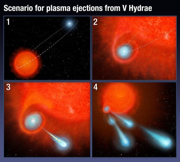 Takto hviezda vyvrhuje do vesmíru ohnivé gule.