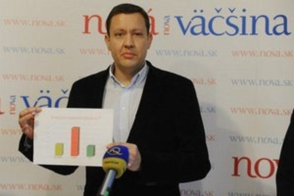 Nová väčšina Daniela Lipšica by získala 3,2 percenta.
