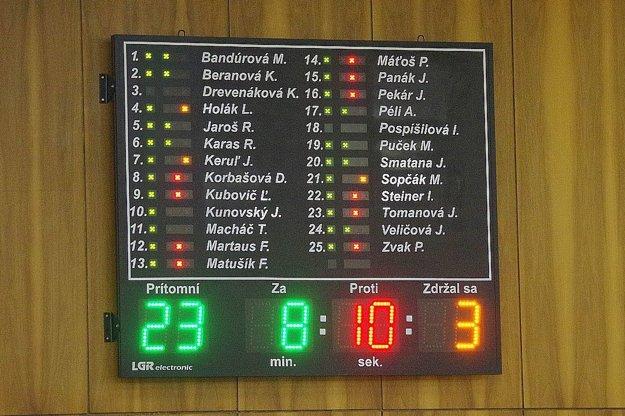 Hlasovanie o prvom pozmeňovacom návrhu poslankyne Moniky Bandúrovej.
