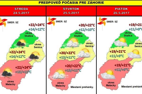Predpoveď počasia na celý týždeň FOTO: PŠ