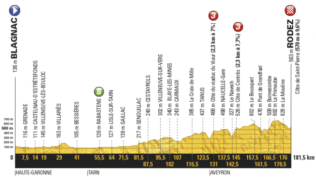 Profil štrnástej etapy Tour de France 2017.