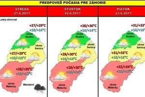 Predpoveď počasia pre Záhorie