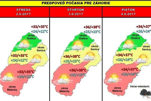 Grafická predpoveď počasia na Záhorí pre 31. týždeň