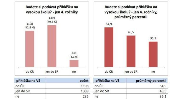 Z grafu vyplýva, že slovenskí maturanti, ktorí chcú ísť na vysokú školu len do Česka, dosahujú v testoch lepšie výsledky, než tí maturanti, ktorí chcú študovať iba na slovenskej vysokej škole.)