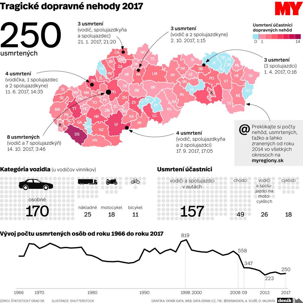 Doprevné nehody na Slovensku v roku 2017.
