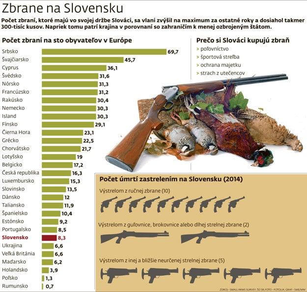 Zbrane na Slovensku.