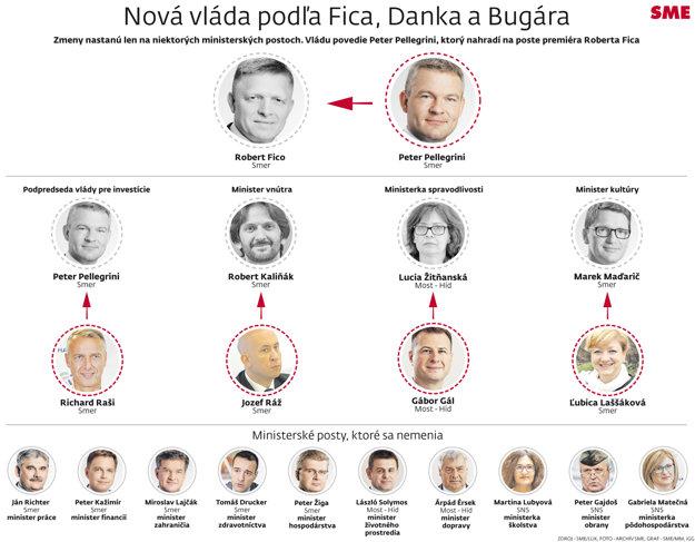 Nová vláda (Infografika)