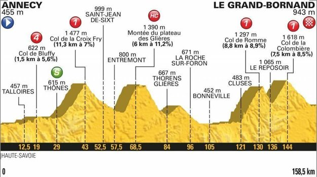 10. etapa na Tour de France 2018 - Trasa, mapa, pamiatky