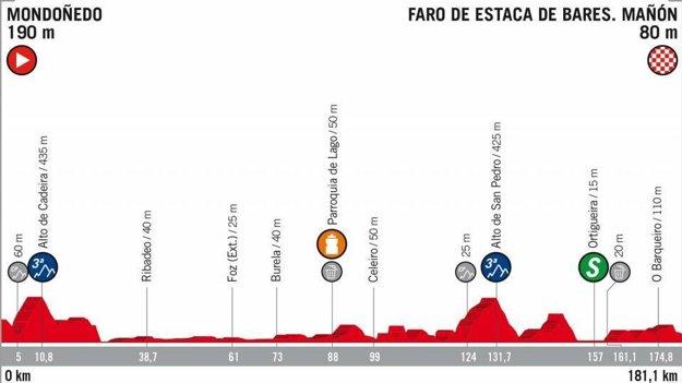 12. etapa na Vuelta 2018 - Trasa, mapa, pamiatky