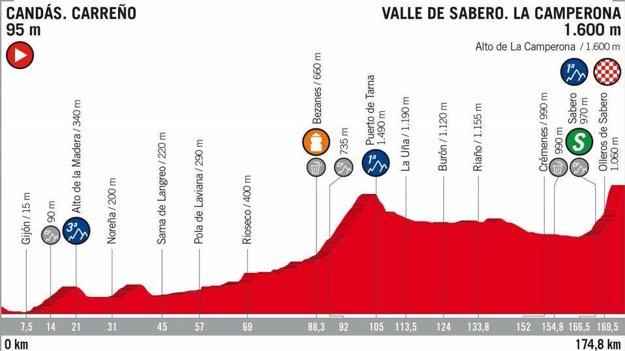 13. etapa na Vuelta 2018 - Trasa, mapa, pamiatky