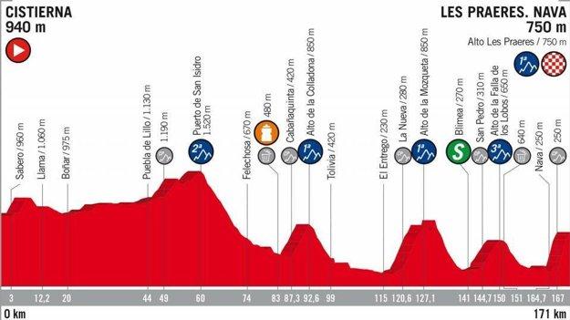 14. etapa na Vuelta 2018 - Trasa, mapa, pamiatky
