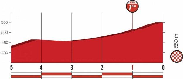 Profil posledných kilometrov 8. etapy pretekov Vuelta 2018.