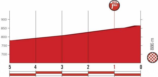 Profil posledných kilometrov 7. etapy pretekov Vuelta 2018.