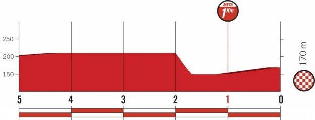 Profil posledných kilometrov 18. etapy pretekov Vuelta 2018. (zdroj: lavuelta.es)