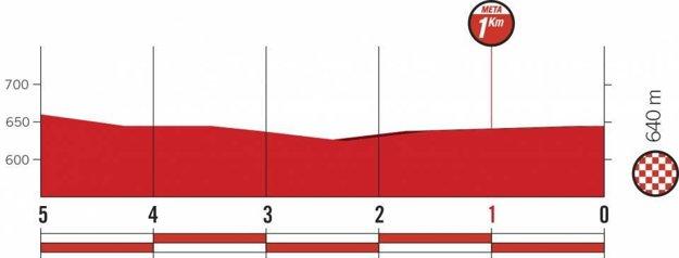 Profil posledných kilometrov 21. etapy pretekov Vuelta 2018. (zdroj: lavuelta.es)
