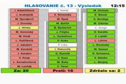 Piatkové hlasovanie poslancov mesta o odstúpení Košíc od organizácie európskej mládežníckej olympiády v roku 2021.