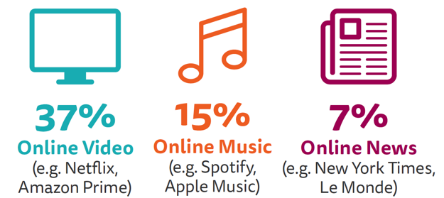 Ako by sa rozhodli ľudia do 45 rokov, keby majú platiť za 1 z nasledujúcih služieb - online video, online hudba, online správy.