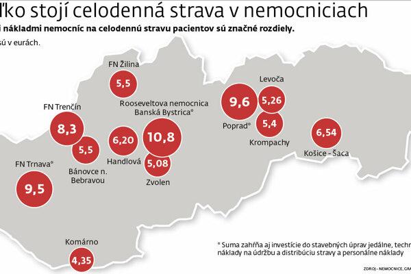 Koľko stojí celodenná strava v nemocniciach?(Zdroj: SME - Miroslav Mezei)
