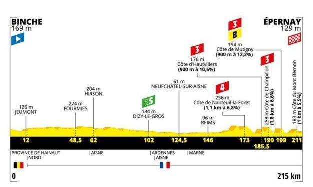 3. etapa Tour de France 2019.