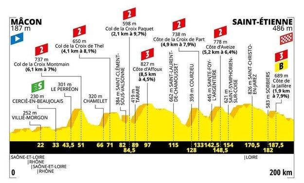 8. etapa na Tour de France 2019 - Trasa, mapa, pamiatky