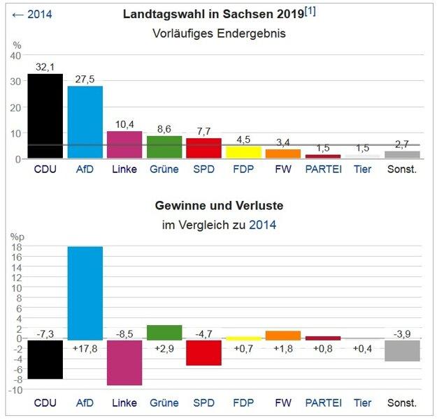 Ako dopadli voľby v Sasku. Straty a zisky jednotlivých strán.