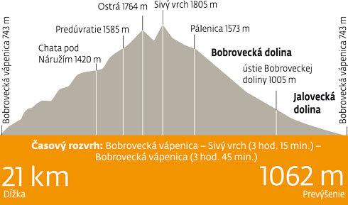 etapy-sivy_vrch.jpg