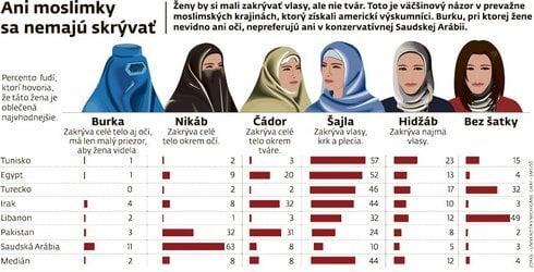 Ani moslimky sa nemajú skrývať