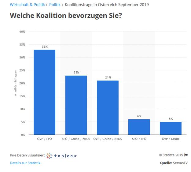 Akú koalíciu by preferovali rakúski voliči.