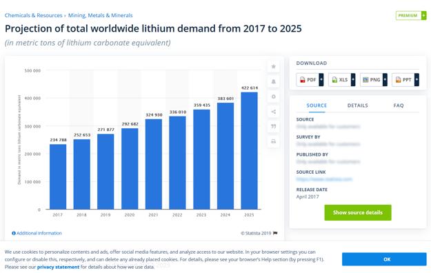Očakávaný dopyt po lítiu v rokoch 2017 - 2025.